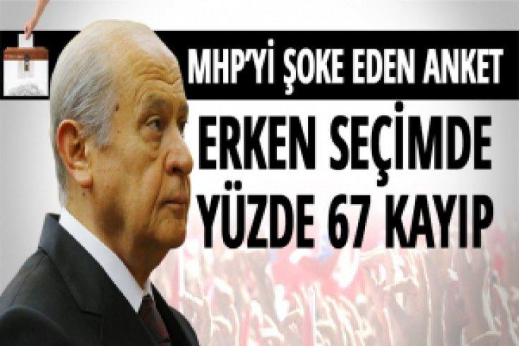 MHP'yi şoke eden anket: Erken seçimde yüzde 67 kayıp