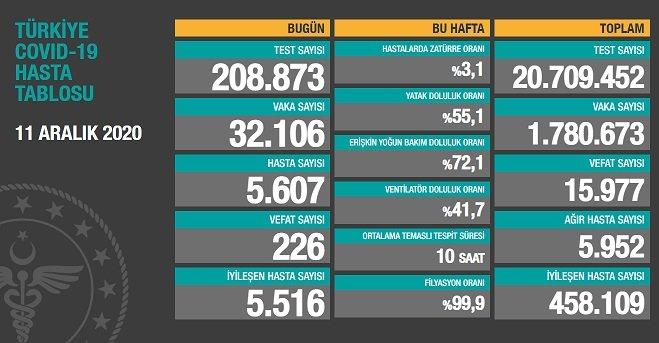 Covid_19 Türkiye'de 11 Aralık'ta 226 toplamda 15.977 can aldı