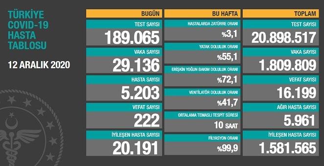 Covid_19 Türkiye'de 12 Aralık'ta 222 toplamda 16.199 can aldı