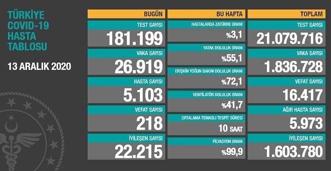 Covid_19 Türkiye'de 13 Aralık'ta 218 toplamda 16.417 can aldı