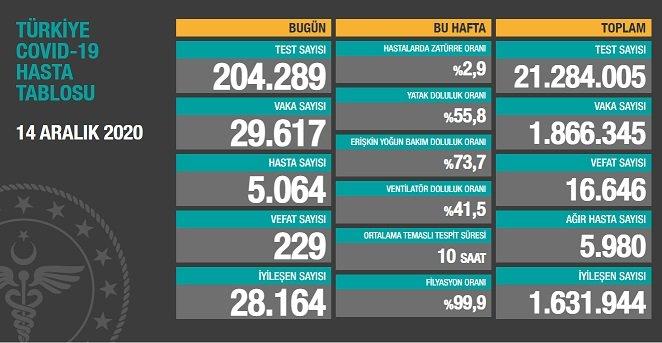 Covid_19 Türkiye'de 14 Aralık'ta 229 toplamda 16.646 can aldı