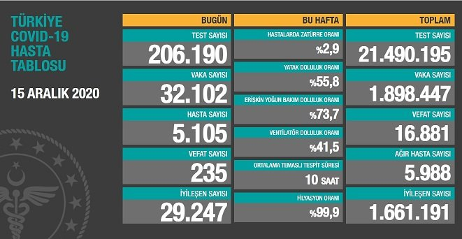 Covid_19 Türkiye'de 15 Aralık'ta 235 toplamda 16.881 can aldı