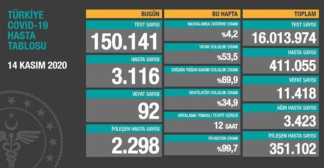 Koronavirüs'ten Türkiye'de 14 Kasım'da 92 toplamda 11.418 kişi öldü