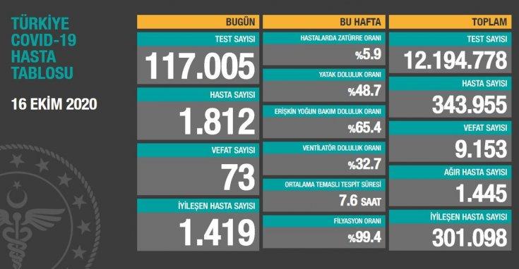 Koronavirüs'ten Türkiye'de 16 Ekim'de 73 toplamda 9.153 kişi öldü