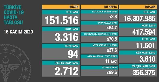 Koronavirüs'ten Türkiye'de 16 Kasım'da 94 toplamda 11.601 kişi öldü