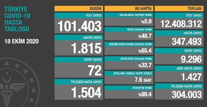 Koronavirüs'ten Türkiye'de 18 Ekim'de 72 toplamda 9.296 kişi öldü
