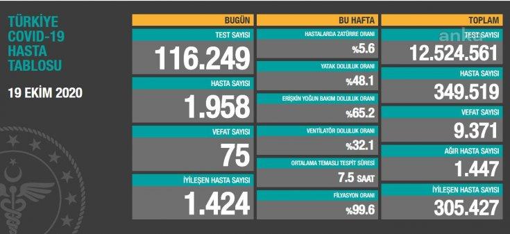 Koronavirüs'ten Türkiye'de 19 Ekim'de 75 toplamda 9.371 kişi öldü