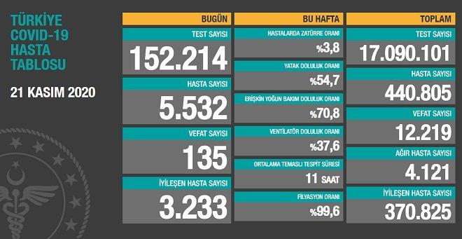 Koronavirüs'ten Türkiye'de 21 Kasım'da 135 toplamda 12.219 kişi öldü
