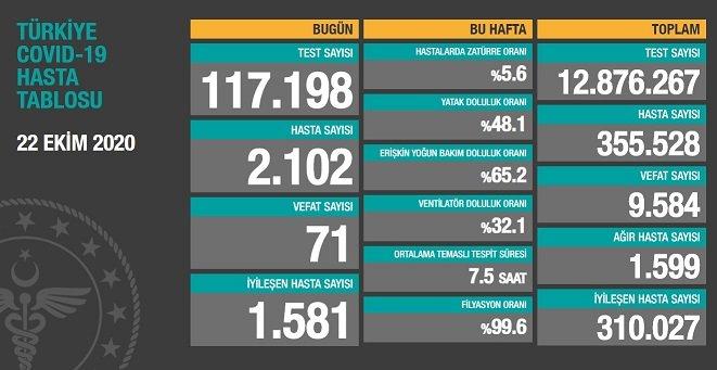 Koronavirüs'ten Türkiye'de 22 Ekim'de 71 toplamda 9.584 kişi öldü