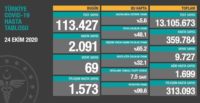 Koronavirüs'ten Türkiye'de 24 Ekim'de 69 toplamda 9.727 kişi öldü