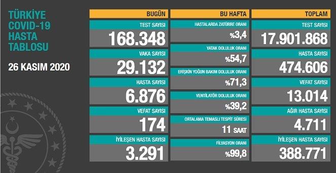 Koronavirüs'ten Türkiye'de 26 Kasım'da 174 toplamda 13.014 kişi öldü