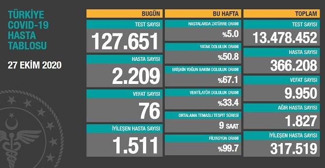 Koronavirüs'ten Türkiye'de 27 Ekim'de 76 toplamda 9.950 kişi öldü