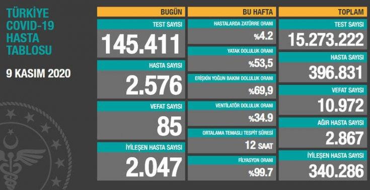 Koronavirüs'ten Türkiye'de 9 Kasım'da 85 toplamda 10.972 kişi öldü