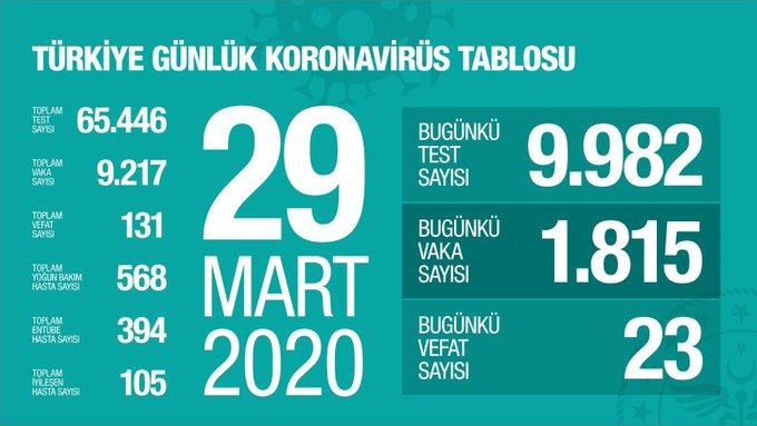 """Sağlık Bakanlığı 29 Mart korona virüs verilerini paylaştı; """"bugün yapılan 9.982 testin 1.815 pozitif, toplam 9.217 hasta, bugün 23, toplamda 131 kişi hayatını kaybetti"""""""