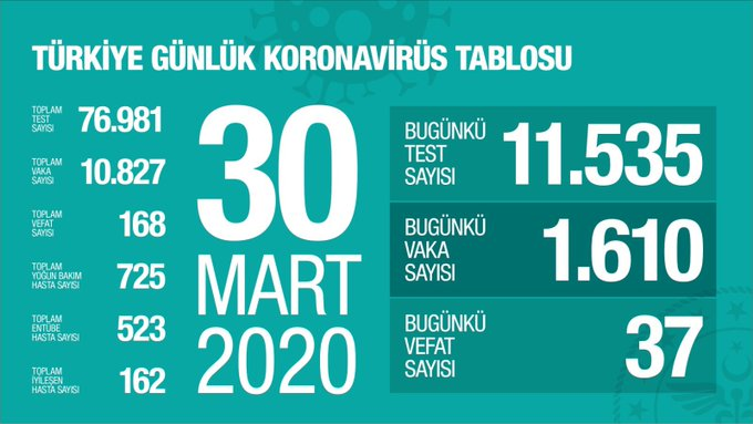 """Sağlık Bakanlığı 30 Mart korona virüs verilerini paylaştı; """"bugün yapılan 11.535 testin 1.610 pozitif, toplam 10.827 hasta, bugün 37, toplamda 168 kişi hayatını kaybetti"""""""