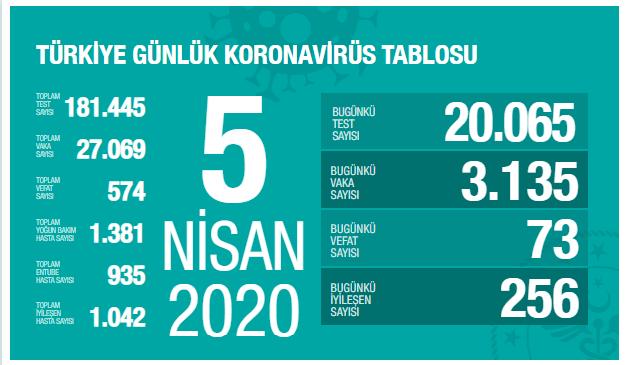 Sağlık Bakanlığı 5 Nisan verilerine göre; Korona Covid_19'dan 574 kişi öldü