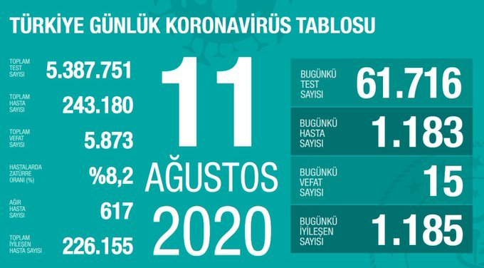 Türkiye'de 11 Ağustos'da Covid_19'dan 15 toplamda 5.873 kişi öldü