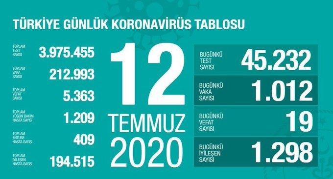 Türkiye'de 12 Temmuz'da Covid_19'dan 19 toplamda 5.363 kişi öldü