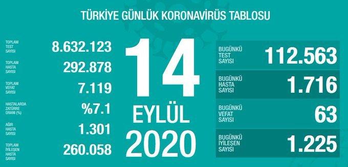 Türkiye'de 14 Eylül'de Covid_19'dan 63 toplamda 7.119 kişi öldü