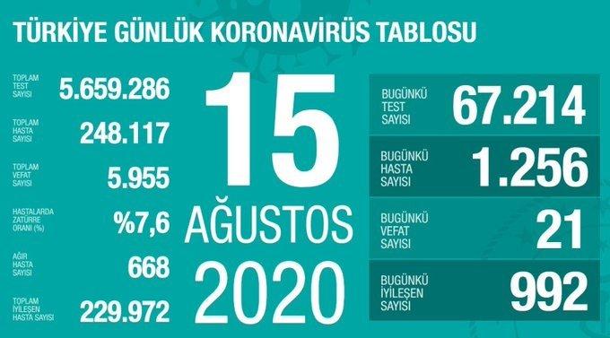 Türkiye'de 15 Ağustos'da Covid_19'dan 21 toplamda 5.955 kişi öldü