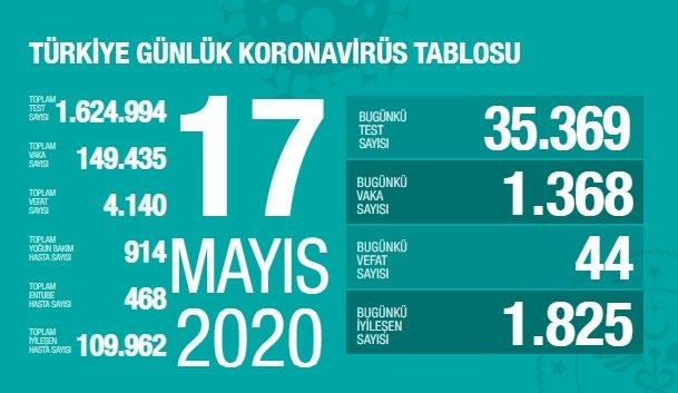 Türkiye'de 17 Mayıs'ta Covid_19'dan 44 toplamda 4.140 kişi öldü