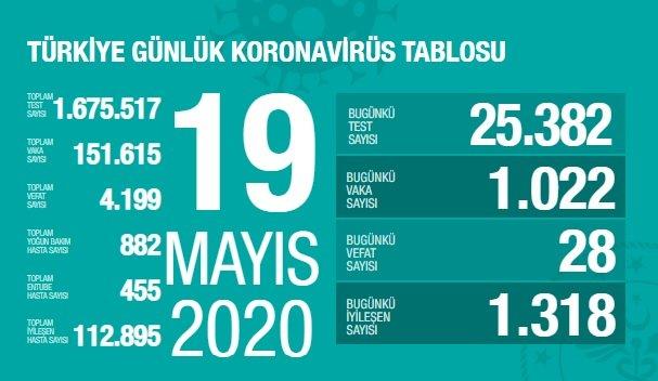 Türkiye'de 19 Mayıs'ta Covid_19'dan 28 toplamda 4.199 kişi öldü