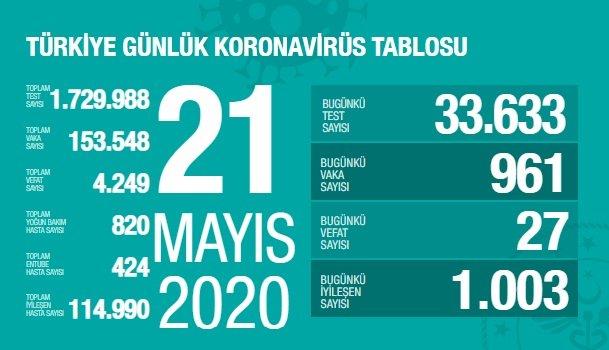 Türkiye'de 21 Mayıs'ta Covid_19'dan 27 toplamda 4.249 kişi öldü