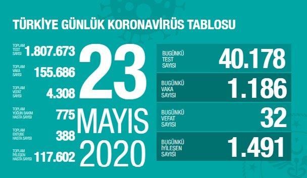 Türkiye'de 23 Mayıs'ta Covid_19'dan 32 toplamda 4.308 kişi öldü