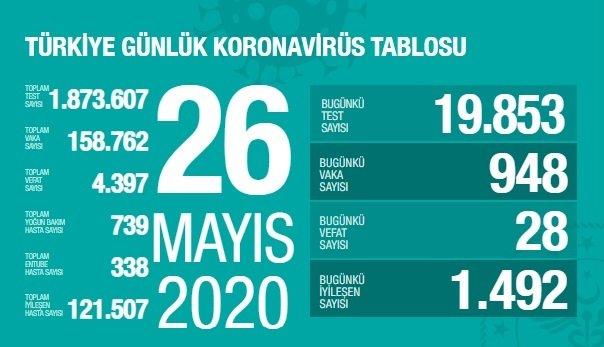 Türkiye'de 26 Mayıs'ta Covid_19'dan 28 toplamda 4.397 kişi öldü