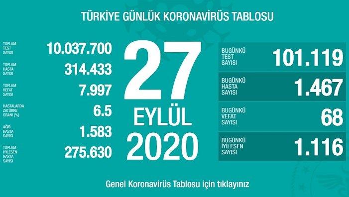 Türkiye'de 27 Eylül'de Covid_19'dan 68 toplamda 7.997 kişi öldü