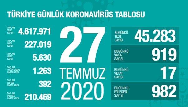 Türkiye'de 27 Temmuz'da Covid_19'dan 17 toplamda 5.630 kişi öldü