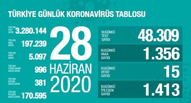 Türkiye'de 28 Haziran'da Covid_19'dan 15 toplamda 5.097 kişi öldü