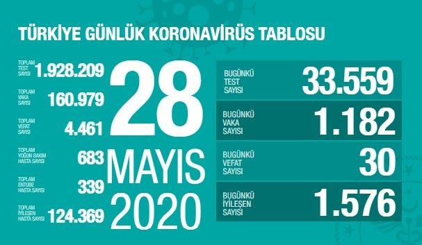 Türkiye'de 28 Mayıs'ta Covid_19'dan 30 toplamda 4.461 kişi öldü