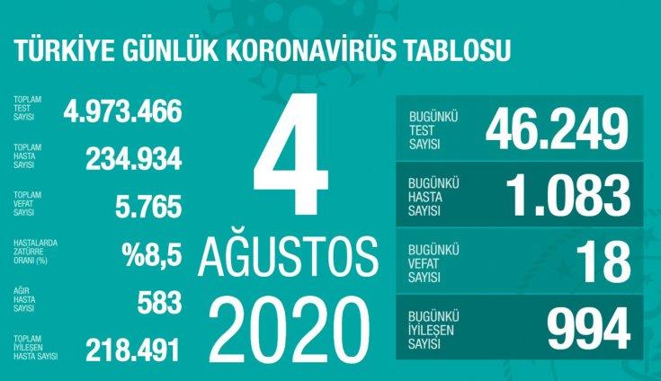 Türkiye'de 4 Ağustos'da Covid_19'dan 18 toplamda 5.765 kişi öldü