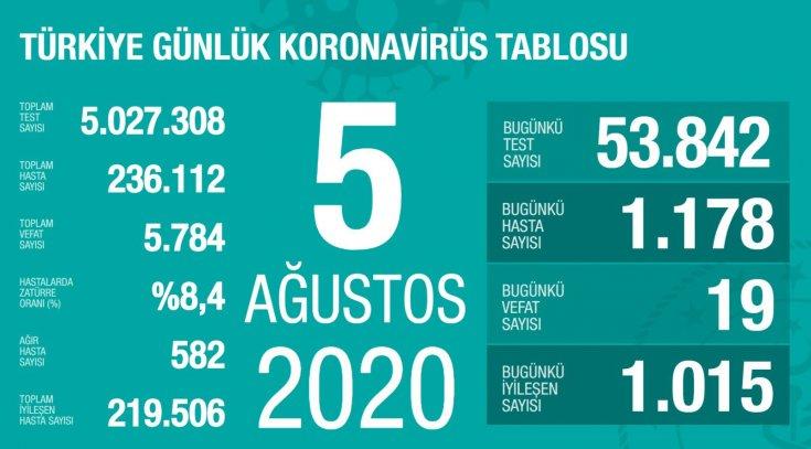 Türkiye'de 5 Ağustos'da Covid_19'dan 19 toplamda 5.784 kişi öldü