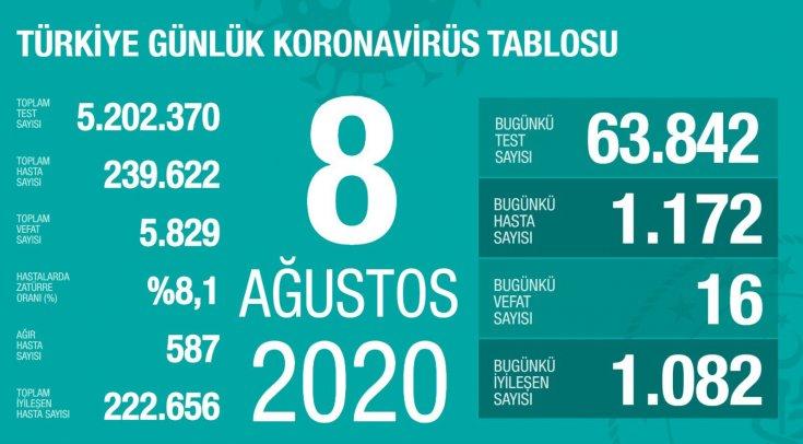 Türkiye'de 8 Ağustos'da Covid_19'dan 16 toplamda 5.829 kişi öldü