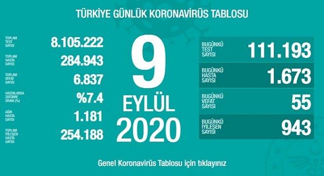 Türkiye'de 9 Eylül'de Covid_19'dan 55 toplamda 6.837 kişi öldü