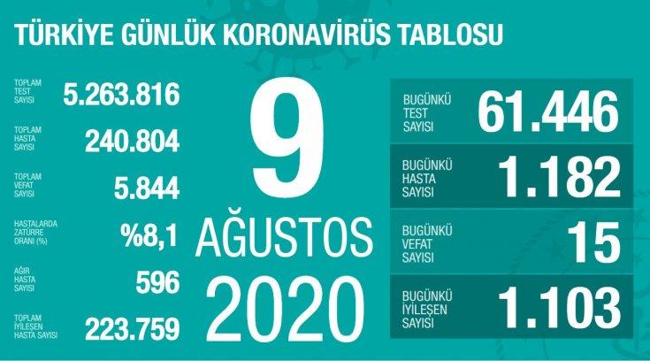 Türkiye'de 9 Ağustos'da Covid_19'dan 15 toplamda 5.844 kişi öldü