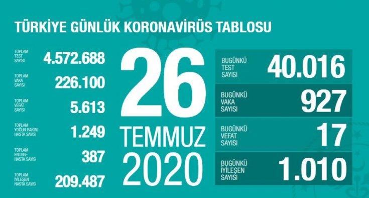 Türkiye'de Covid-19 nedeniyle 17 kişi daha hayatını kaybetti, ölü sayısı 5 bin 613'e, vaka sayısı ise 226 bin 100'e yükseldi