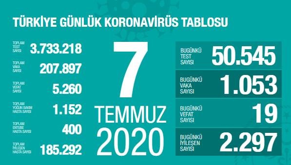 Türkiye'de 7 Temmuz'da Covid_19'dan 19 toplamda 5.260 kişi öldü