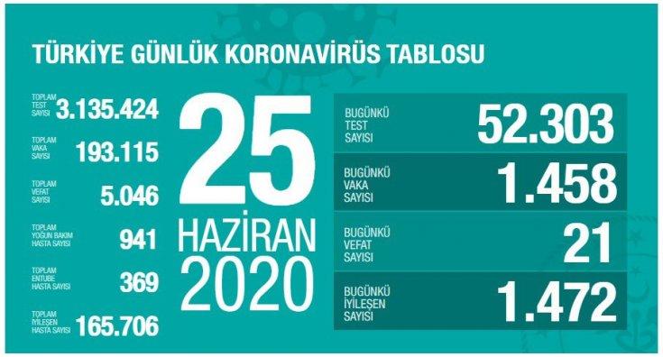 Türkiye'de Covid-19 nedeniyle 21 kişi daha hayatını kaybetti, ölü sayısı 5 bin 46'ya, vaka sayısı 193 bin 115'e yükseldi