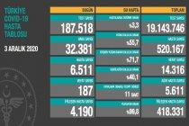 Koronavirüs'ten Türkiye'de 3 Aralık'ta 187 toplamda 14.316 kişi öldü