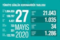 Türkiye'de 27 Mayıs'ta Covid_19'dan 34 toplamda 4.431 kişi öldü