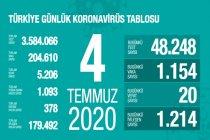 Türkiye'de 4 Temmuz'da Covid_19'dan 20 toplamda 5.206 kişi öldü