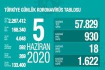 Türkiye'de 5 Haziran'da Covid_19'dan 18 toplamda 4.648 kişi öldü