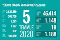Türkiye'de 5 Temmuz'da Covid_19'dan 19 toplamda 5.225 kişi öldü
