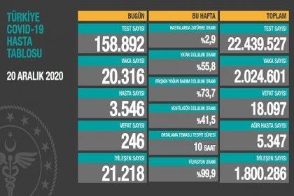 Covid_19 Türkiye'de 20 Aralık'ta 246 toplamda 18.097 can aldı