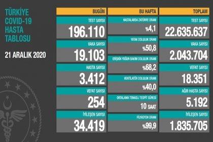 Covid_19 Türkiye'de 21 Aralık'ta 254 toplamda 18.351 can aldı