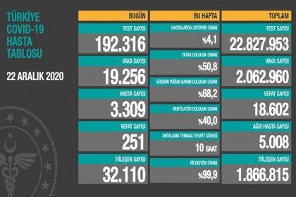 Covid_19 Türkiye'de 22 Aralık'ta 251 toplamda 18.602 can aldı