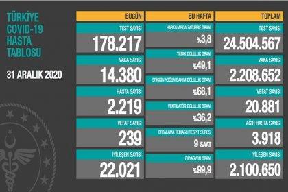 Covid_19 Türkiye'de 31 Aralık'ta 239 toplamda 20.881 can aldı